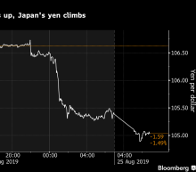 U.S. Stock Futures Tumble, Yen Gains on Trade War: Markets Wrap