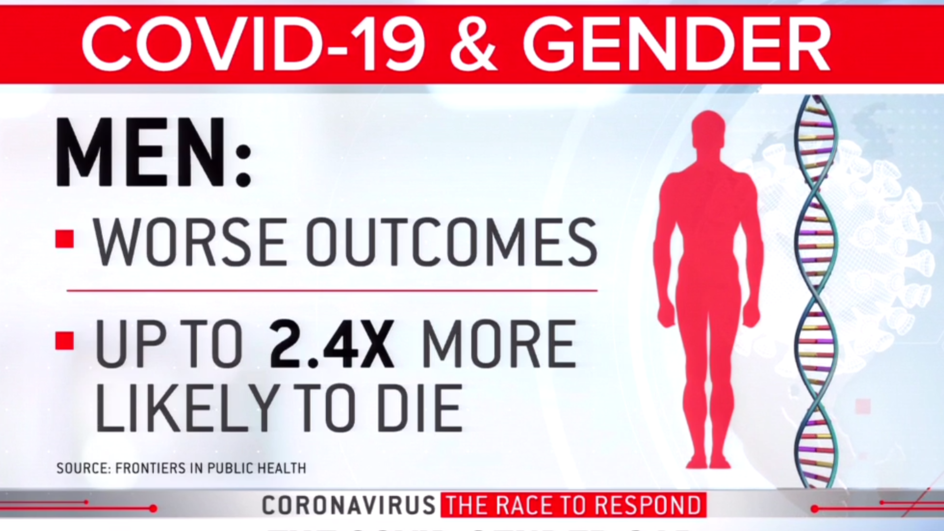 Scientists race to explain why COVID kills a lot more men than women