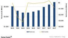 Halliburton's Segment-Wise Operating Income in 4Q17