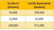 Lithium South Development Corporation: Drill Program to Expand Resource