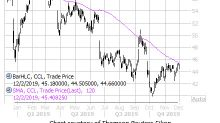 Flashing Bear Signal Says CCL Looks Ready to Cruise Lower