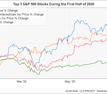 The 3 Best S&P 500 Stocks So Far in 2020