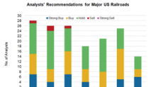 What Analysts Are Recommending for Major US Railroad Stocks