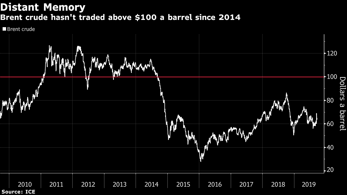 Betting on $100 Oil, Indonesian Driller Plans to Triple Output
