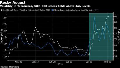 Acciones repuntan a medida que el dólar sube al máximo de 2019