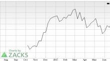 Camping World Holdings (CWH) Surges: Stock Moves 8.6% Higher