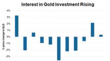 Gold Bulls Rejoice as Markets, Apple Plunge: Is $1,300 Next?