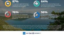 American Express presenta un informe sobre las tendencias mundiales en materia de viajes para 2021