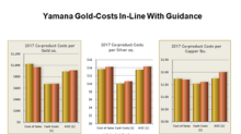 What's Driving Yamana Gold's Improving Cost Structure?