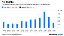 Disruptive ETFs Face a DisruptionThemselves
