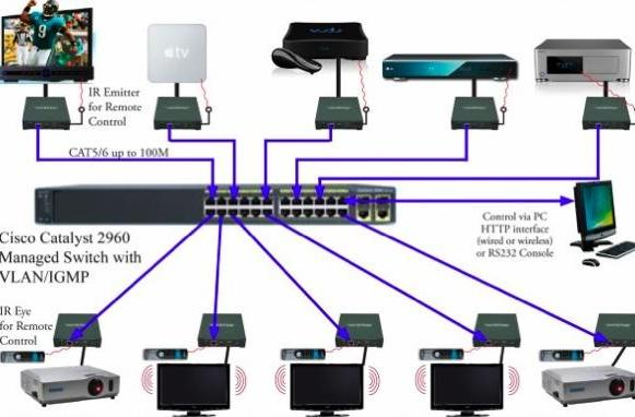 Just Add Power introduces Projector Connector HDMI-over-IP solution