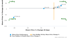 Matthews International Corp. breached its 50 day moving average in a Bearish Manner : MATW-US : August 11, 2017