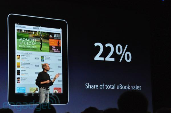iPad corners 22 percent of ebook market, iBooks gets iPhone version and PDF reader