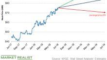 Anadarko Petroleum: Analysts' Recommendations