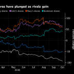 Sears Files Just as Things Are Looking Up for U.S. Retail