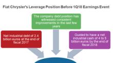 Will Fiat Chrysler Meet 2018 Debt Reduction Targets?