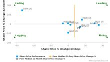 Depomed, Inc. breached its 50 day moving average in a Bearish Manner : DEPO-US : July 12, 2017