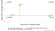 Frutarom Industries Ltd. breached its 50 day moving average in a Bearish Manner : FRUT-IL : November 16, 2017