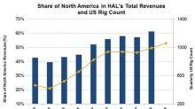 Halliburton's Rig Count and Revenues in Q1 2018