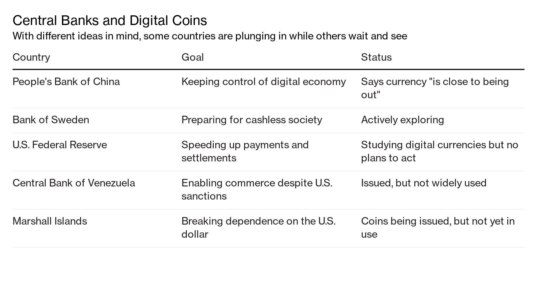(Bloomberg) -- China's central bank is planning to test its digital currency on platforms operated by Meituan Dianping, enlisting the food delivery giant backed by Tencent Holdings Ltd. in a major step toward the token's mass adoption.Meituan has been in talk…