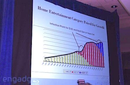 Viewed in perspective, HDM growth outpacing DVD