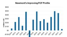 Newmont's Free Cash Flow Could Enable Shareholder Returns