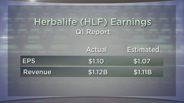 Herbalife Beats and Boosts Outlook; McGraw Hill Clears Hurdle