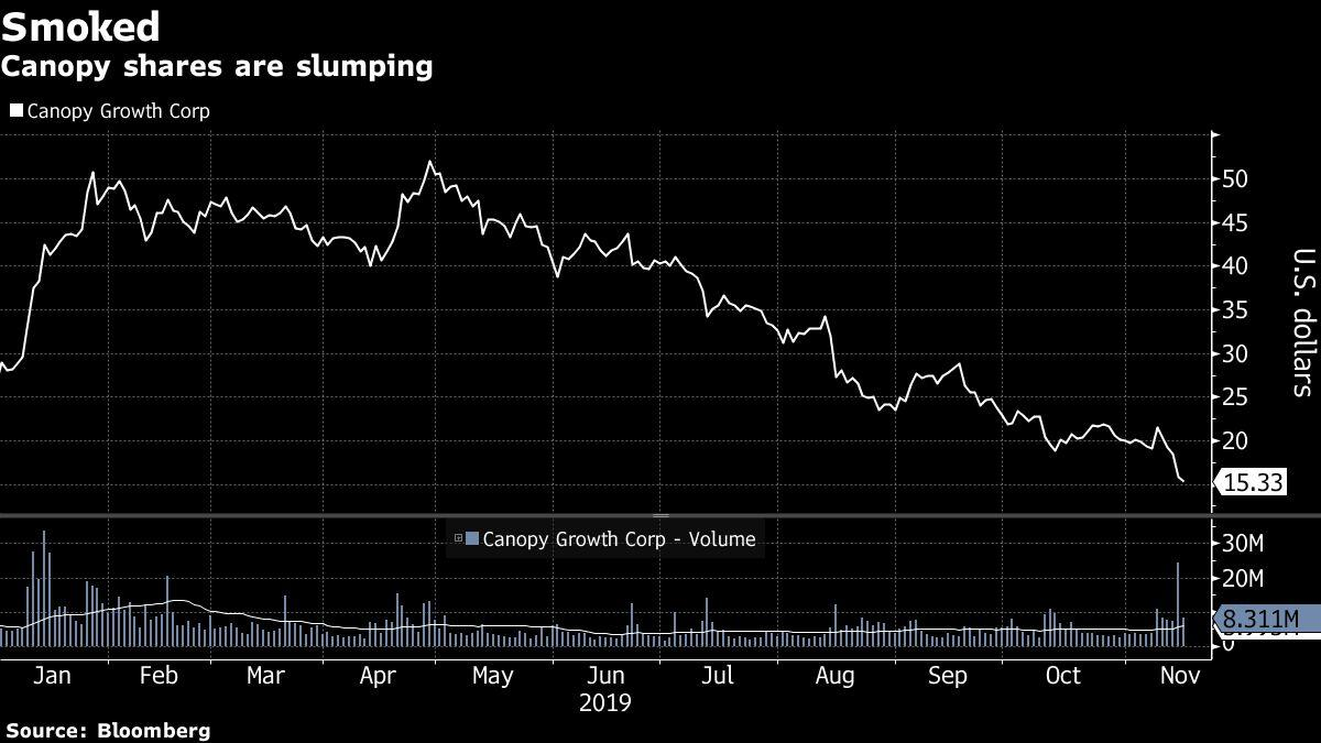 The Pot Stock Bubble Has Burst. Here's Why