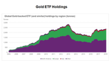 Are Market Jitters Giving Way to Increased Gold ETF Holdings?