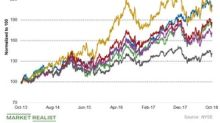 The Earnings and Valuation of the Best-Performing Utilities