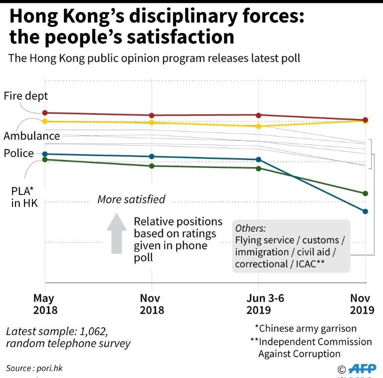 Chart showing changes in attitude about Hong Kong's disciplinary services (AFP Photo/John SAEKI)