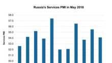 Why Russia's Services PMI Weakened in May 2018