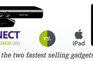 iPad and Kinect: two fastest-selling gadgets of all time