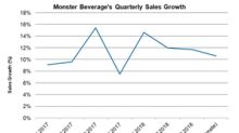 Can Monster Beverage Sustain Strong Sales Growth in 2019?
