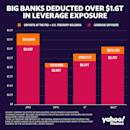 Risk of allowing banks to artificially boost capital ratios