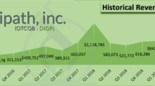 Digipath, Inc. Announces Results for the Fiscal First Quarter 2019