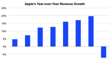 Did Warren Buffet Sell 1% of His Total Stake in Apple?