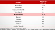 4 Highlights From Yum China's 2017 Investor Day