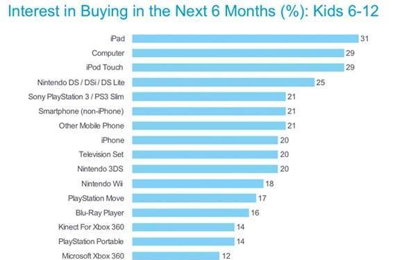 Nielsen: 31 percent of kids want an iPad, other stuff