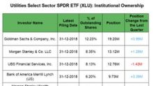 How Institutional Investors Played XLU in Q4