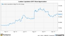 Why Lumber Liquidators Holdings, Inc. Surged 99% in 2017