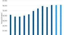 Halliburton's Q3 Revenues Are Expected to Remain Flat
