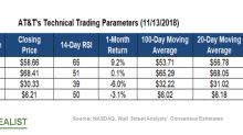 AT&T: Making Sense of the Stock's Technical Indicators