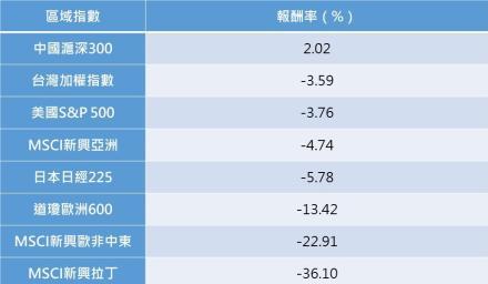 上半年最強亞股基金落台灣 再次應證危機入市