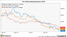The 3 Worst Stocks in the Nasdaq 100 in 2018