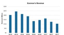 Euronav: Analysts Estimate an 18.7% Fall in Its 4Q17 Revenues