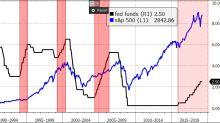 Sale l'ansia per la Brexit. Wall Street trae supporto dal FOMC