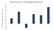 PVH Corp.'s Valuations and Stock Performance