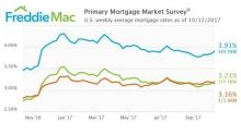 Mortgage Rates Jump Up