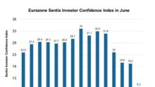 Eurozone Investor Confidence Tumbles: Could It Impact Equity?